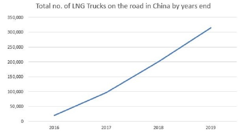 800 x 450 China - LNG trucks