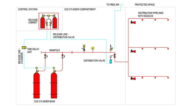 CO2 system configuration
