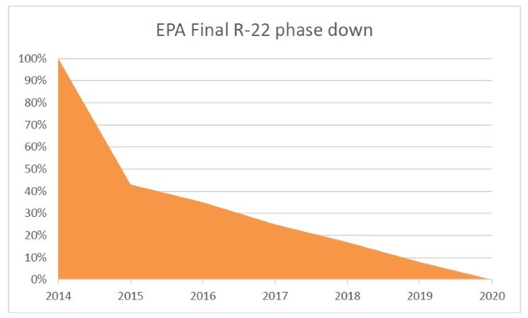 R22 final phase down