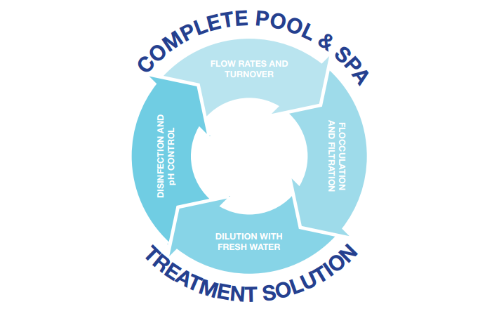 Pool and Spa Water Treatment Diagram 3