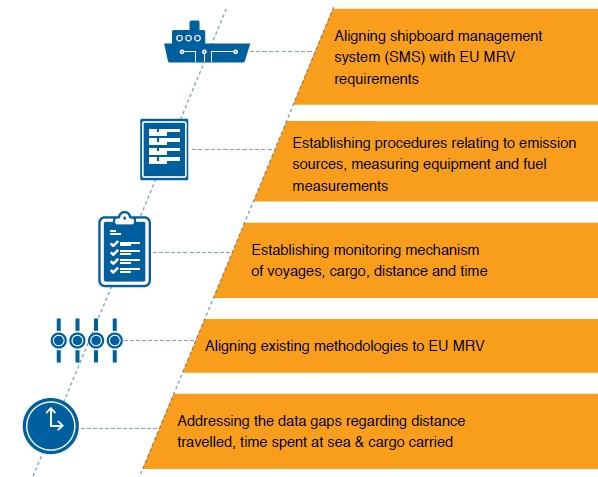 EU MRV milestones