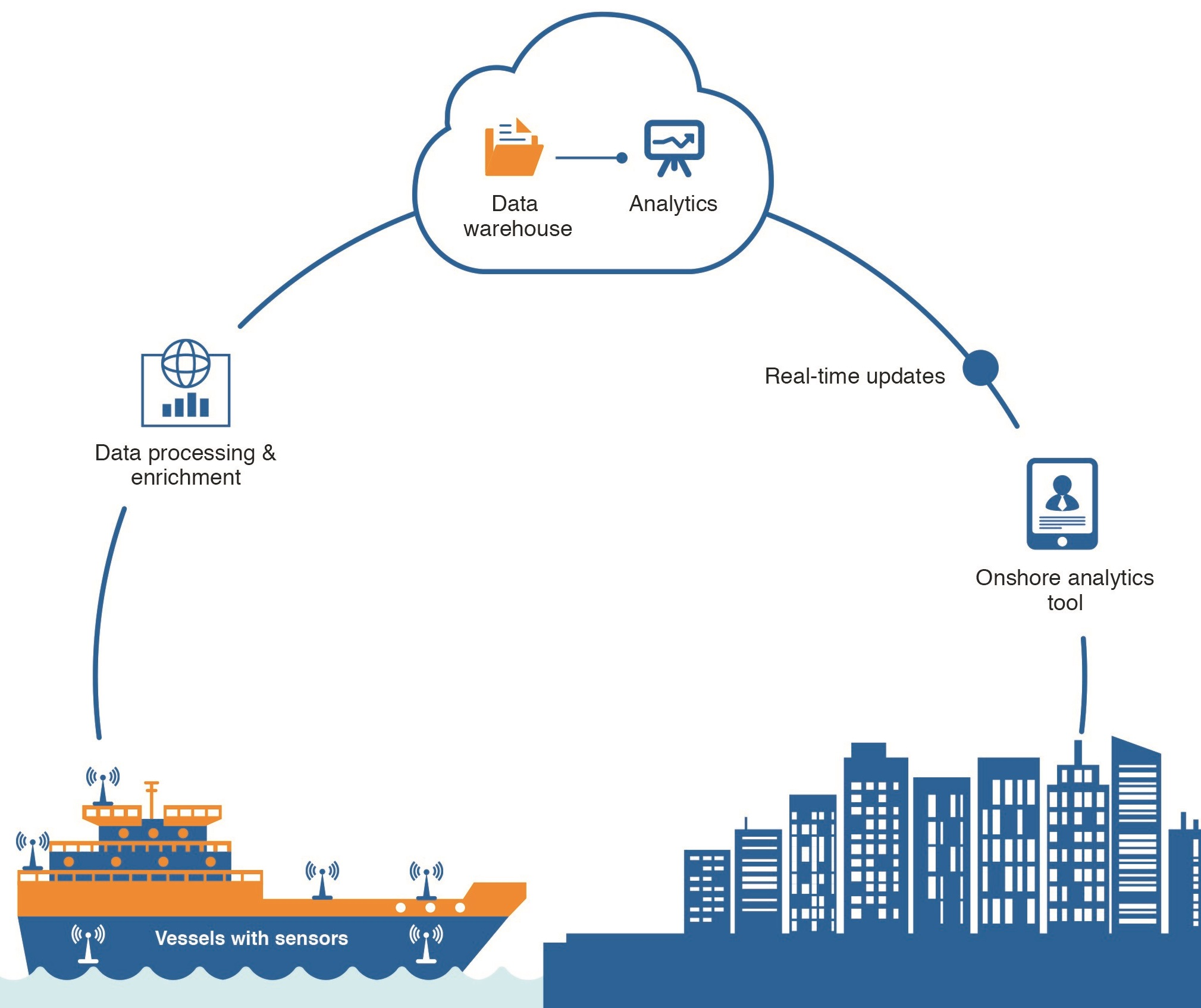 IoT from sea to land