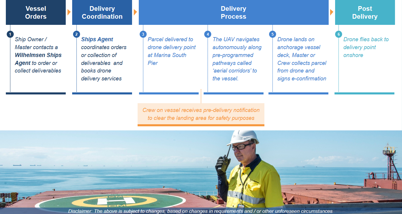 Pilot launch in Singapore: Autonomous drone delivery of parcels from